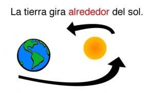 La tierra gira alrededor del sol.